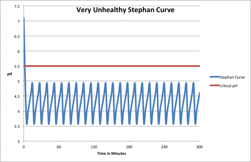 cavities due to very unhealthy Stephan Curve