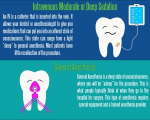 Infographic discussing anesthesia for dentistry