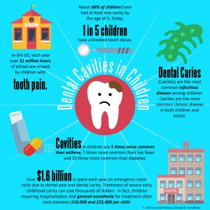 How common is dental caries